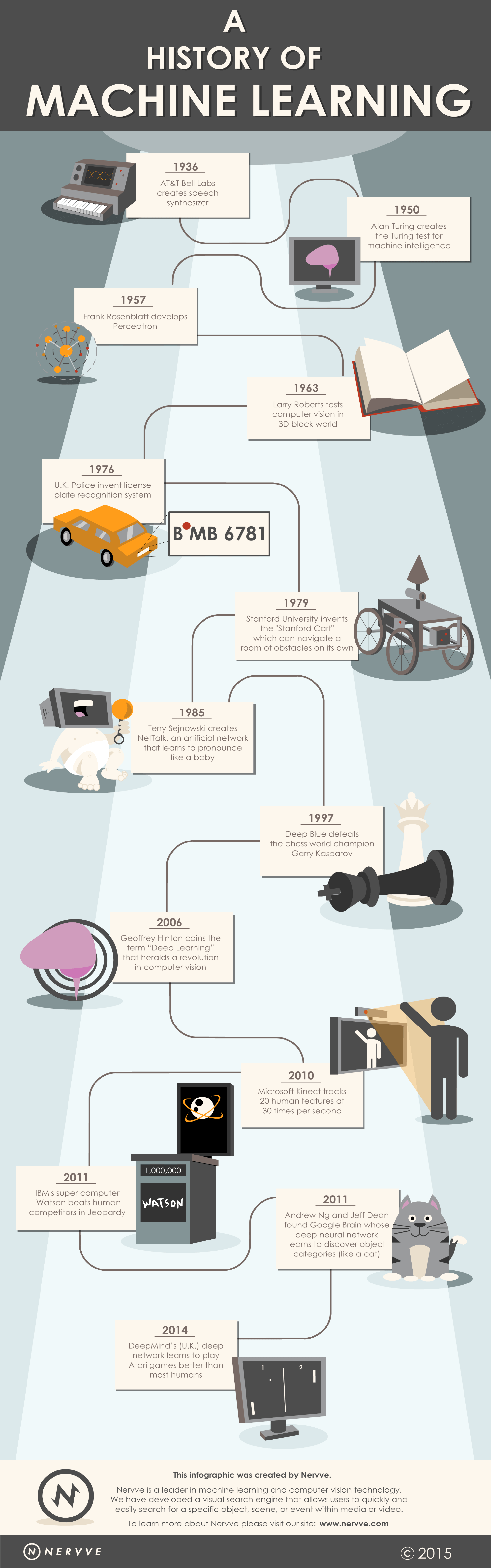 A history of machine learning info-graphic
